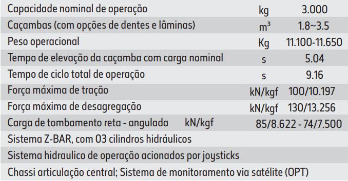 Especificações de operação